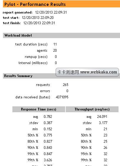 pylot压力测试生成的数据