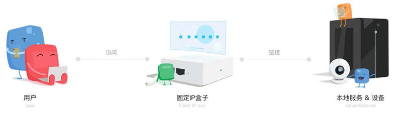 IP盒子实现外网访问内网的原理