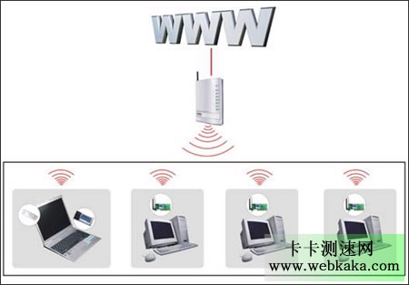 WiFi网速比有线宽带慢