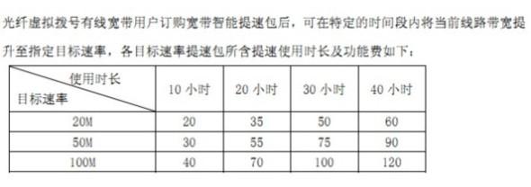 广东电信每月5小时100m免费体验时长