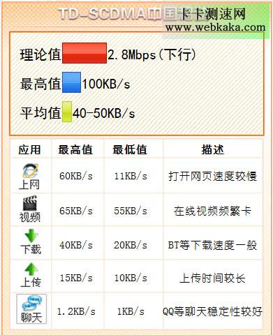 中国移动3G网速