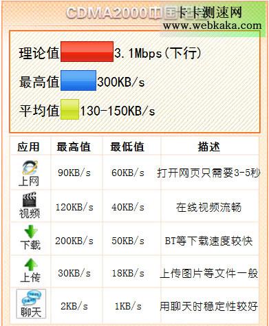 中国电信3G网速