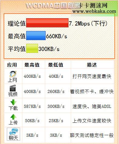 中国联通3G网速