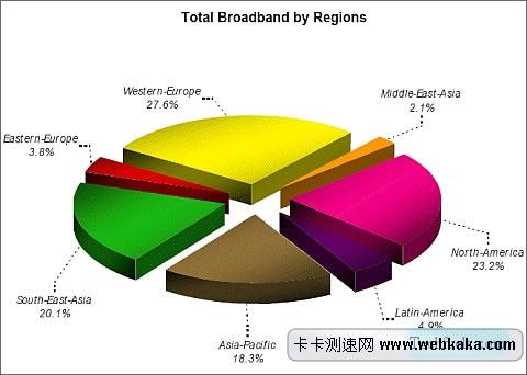In-Stat报告:2013年全球宽带用户数量将超10亿