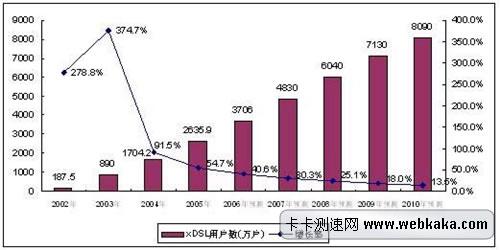 中国宽带用户数走势