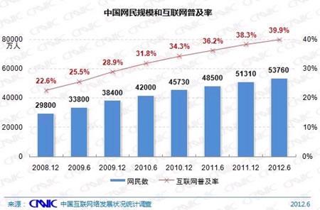 中国网民规模和互联网普及率