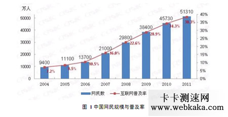 中国网民达5.13亿 互联网普及率达到38.3%