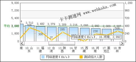 河南平均网速为2.92Mbps
