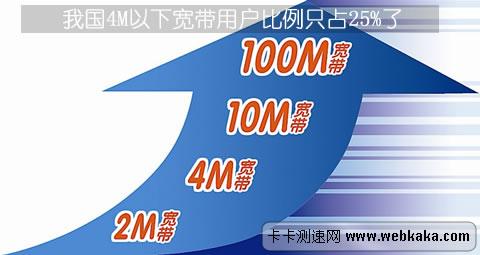 我国4M以下宽带用户比例只占25%了