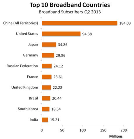 我国宽带用户数是美国2倍