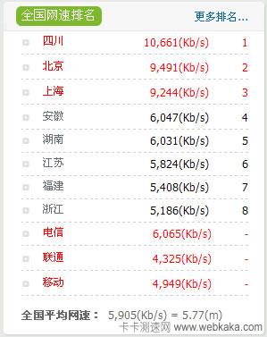 四川平均网速超过10Mbps 全国第一