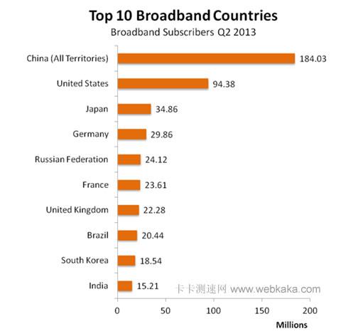 全球十大宽带用户国排名