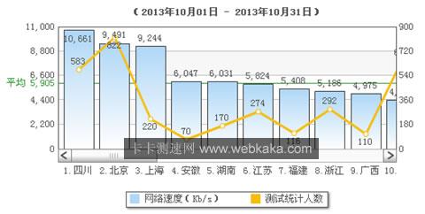 福建网速全国排名第7位