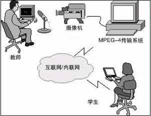上海100G教育宽带网开通