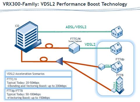 """VDSL解决光纤入户""""最后一公里""""成本难题"""