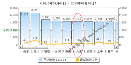 天津平均网速排名全国第6名