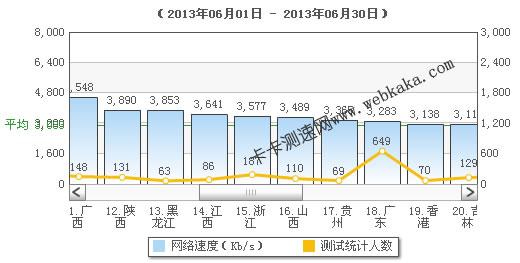 卡卡网:广东平均网速3M
