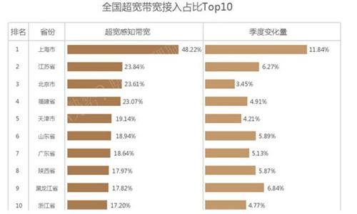 全国网速排名Top10