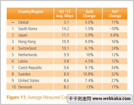 全球网速排名TOP10
