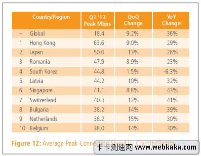 平均峰值连接速度排名 香港第一