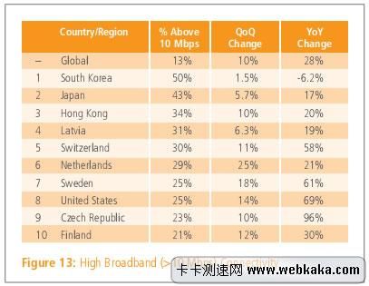 10M以上带宽使用率 韩国第一