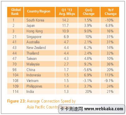 亚洲网速排行 中国1.7M排名98