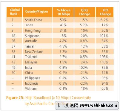 10M以上普及率 中国排在第50位