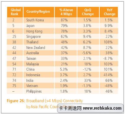 4M以上普及率 中国亚洲排名71