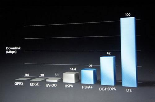 DC-HSDPA速率可达42Mb/s