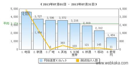 全国ISP网速排名