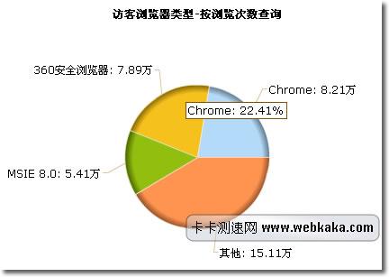 访客浏览器比较