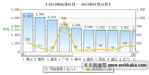 卡卡网:广东平均网速为3.05Mbps