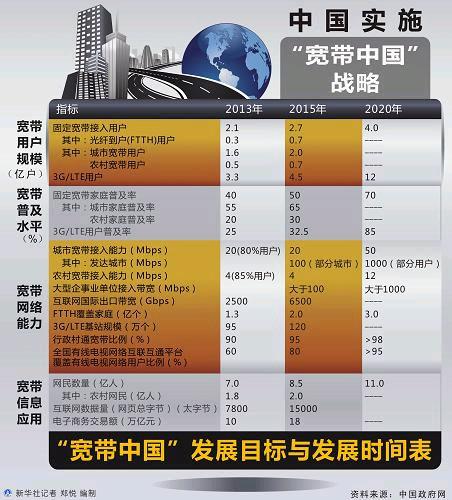 """""""宽带中国""""升级国家战略"""