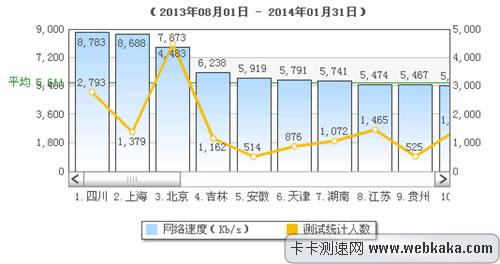 2013年下半年全国网速排名