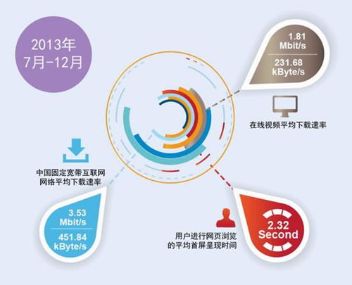 在线视频平均下载速率为1.81Mbit/s