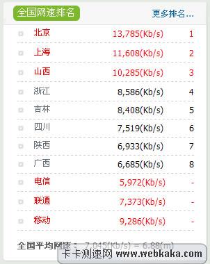 网速排名:北京上海山西列前三位