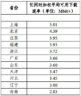 福建网速3.93Mb/s位居全国第四
