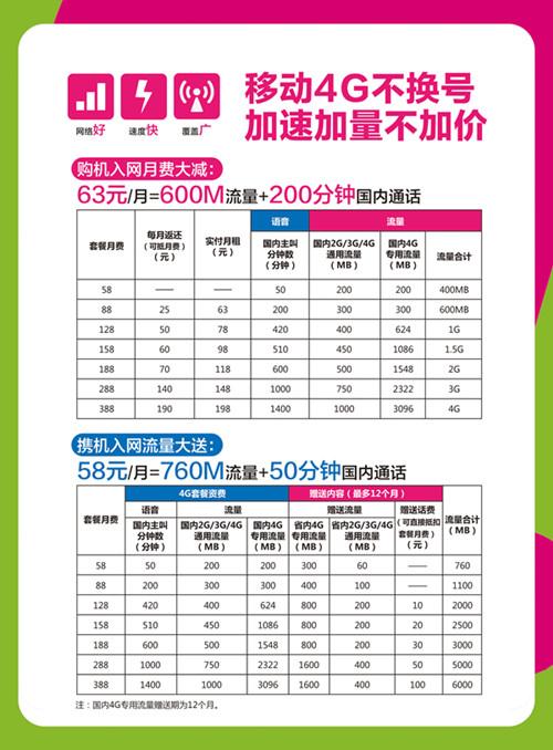 广州移动4G资费降低门槛