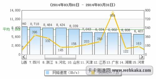 天津平均网速达6.88m