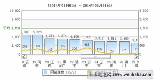 重庆网速目前位列全国中游