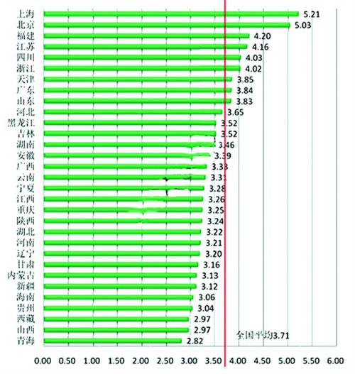 上海网速全国第一 青海网速最慢