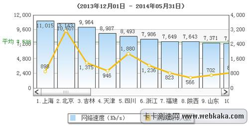 全国前六月平均网速超过7M