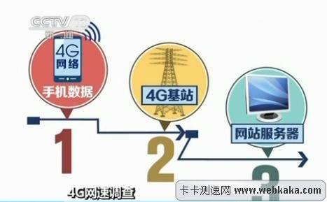 4G手机访问一个网站要经过三个环节