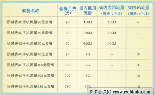 20元升4G套餐介绍