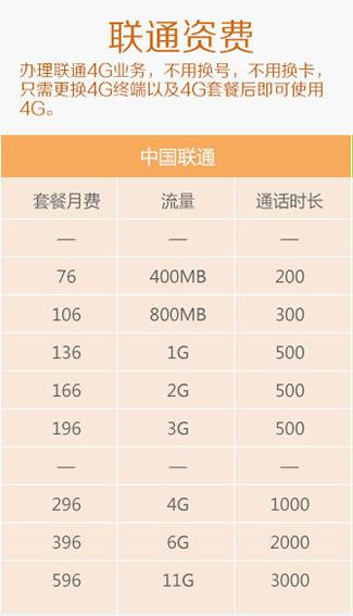 联通4G资费