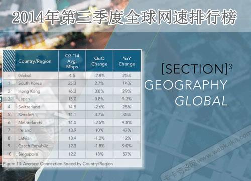 全球平均连接速度前三甲是韩国、香港、日本