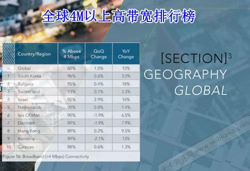 全球4M以上高带宽占比排名榜