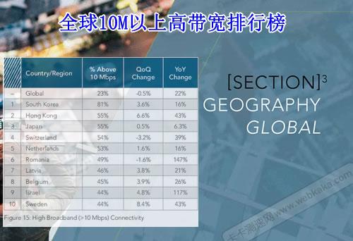 全球10M以上高带宽占比排名榜
