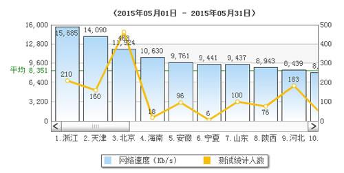浙江平均网速超15mb/s排第一