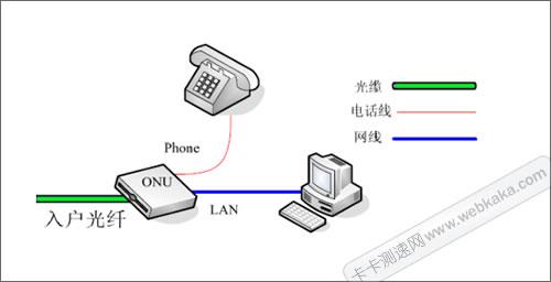 10m光纤上传速度只有1m